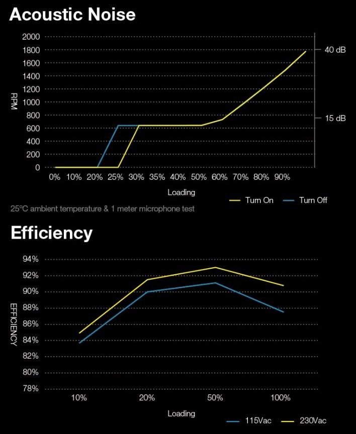 FSP_Hydro_G_850W_Acoustic_Noise_Efficiency