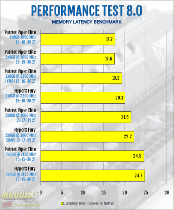 Passmark Performance Test Memory Benchmark