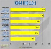x264 FHD 1.0.1 Benchmark