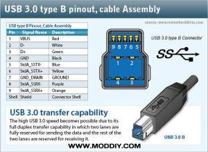 USB 20  30 Connectors & Pinouts