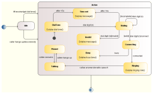 Modelio  Examples of UML state diagrams
