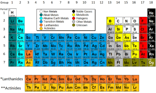 Periodic table of elements labeled parts periodic diagrams science periodic table model science software urtaz Image collections