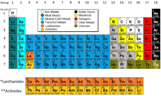 Periodic table names and symbols quizlet periodic diagrams science periodic table group names list brokeasshome com urtaz Images