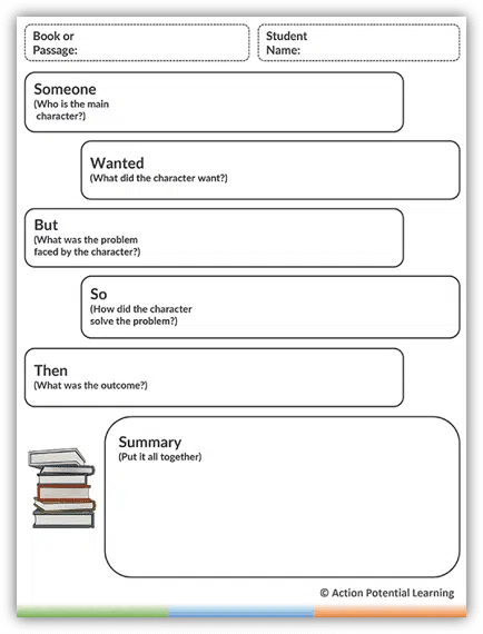 Reading Comprehension Graphic Organizer Tool – Someone-Then Character  Summary - Model Teaching