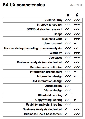 BA UX Competencies (Business Analysis - User Experience Competencies)