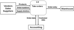 Introduction to Context Diagrams > Business Analyst
