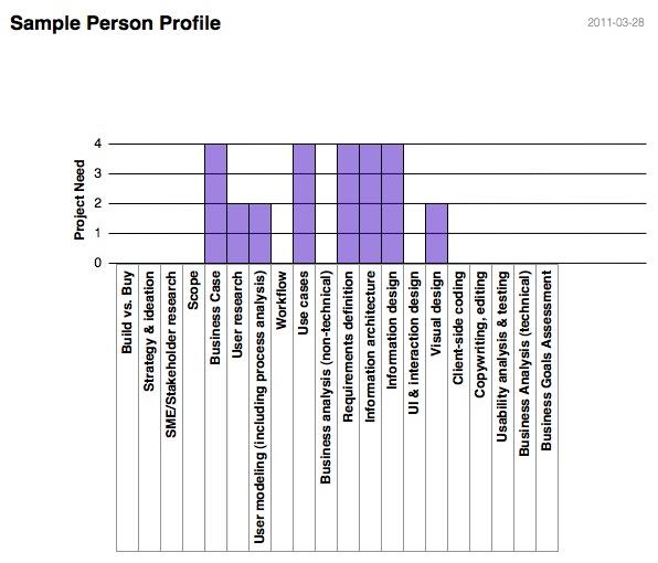 BA UX - Sample Person Profile