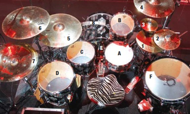 Dominic Howard's Kit