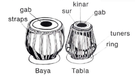 Complete Percussionist  Introduction To Tabla  Modern
