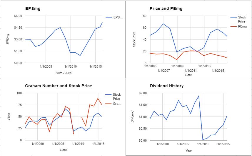LNC charts May 2016