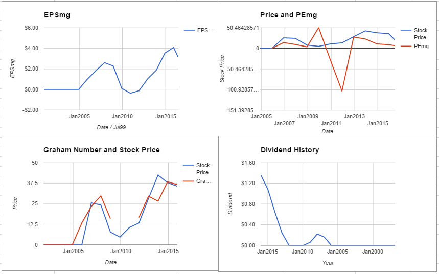 WNR charts June 2016