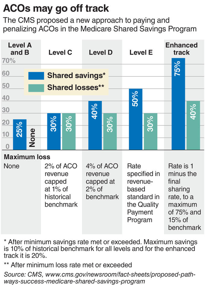 Acos Reluctant To Move To Advanced Risk Taking Models Modern Healthcare