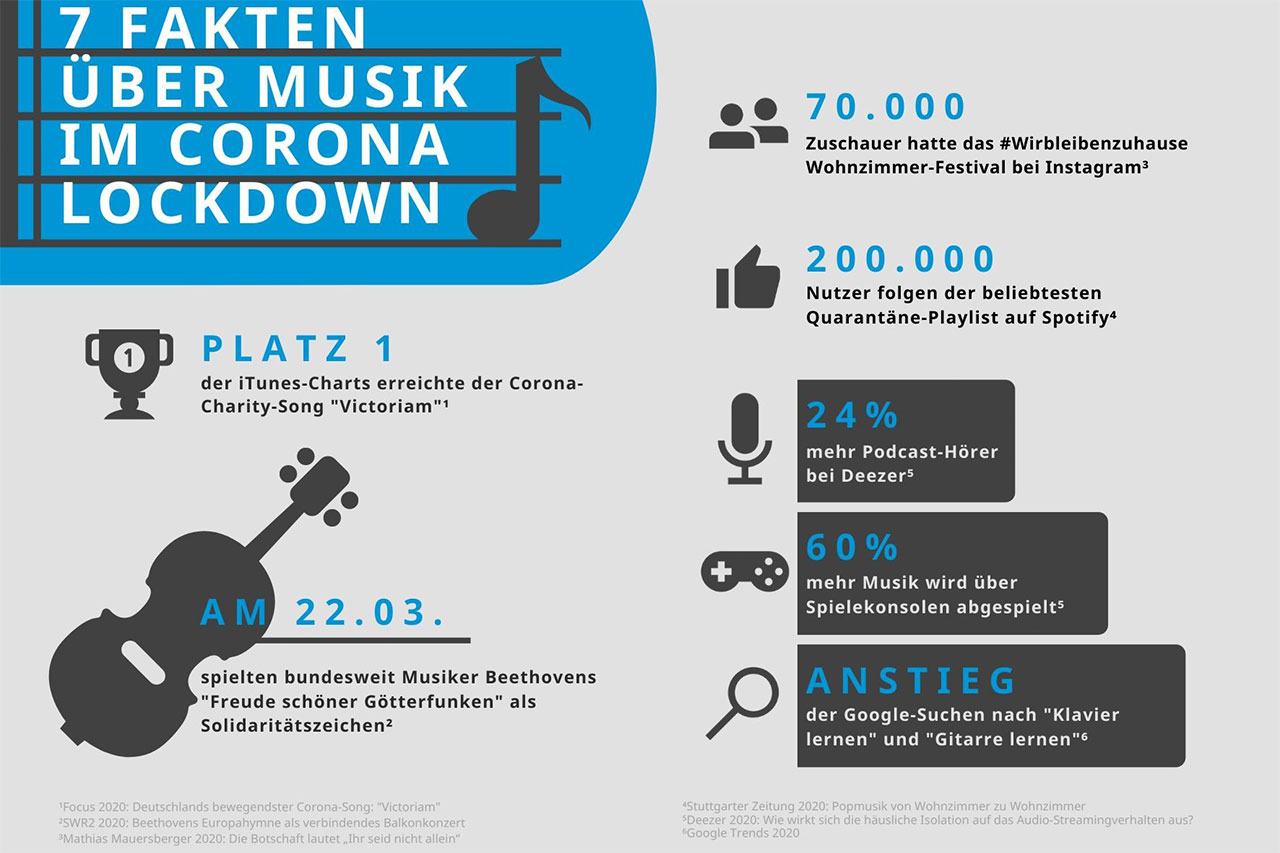 Wie der Corona Lockdown die Musik-Welt verändert