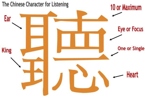 chinese symbol listening
