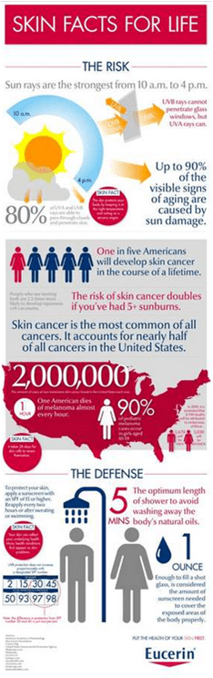 Eucerin Skin Facts for Life Infographic