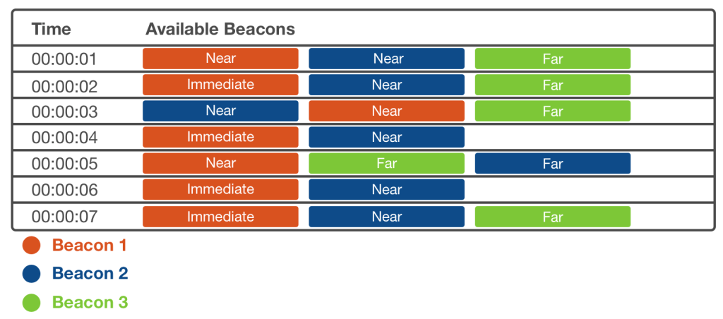 Available Beacons Sample Output
