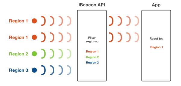 Beacon Regions