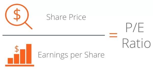 PE ratio stock valuation