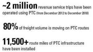 FRA report: All railroads met statutory PTC requirements by 2018's end