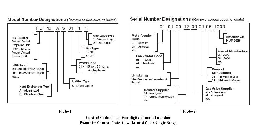 modine model serial numbers?resize=665%2C360 modine pdp 250 wiring diagram wiring diagram  at gsmportal.co