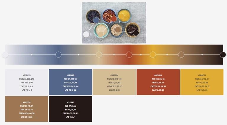 Adobe Color za tebe može izdvojiti glavne tonove u fotografiji, stoga ti može poslužiti kao odličan alat prilikom odabira palete boja svog vlastitog doma.