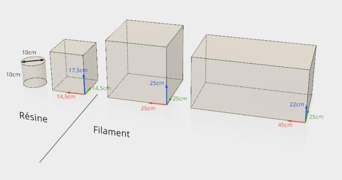 Volumes imprimantes 3D Moébius Factory