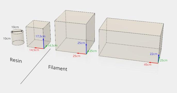 Moebius Factory's 3d printers volumes