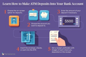 Flow chart showing process for making atm deposits.  1. choose the on-screen option for deposits, 2. choose the accoutn you want to deposit to, 3. enter the amount of your deposit if necessary, 4. insert the envelope, checks, or cash into the atm, 5. get a receipt.