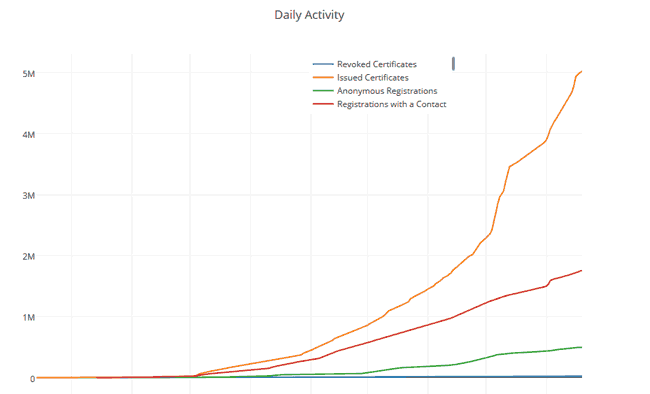 Graph shows number of Let's Encrypt certificates issued up to the end of June 2016