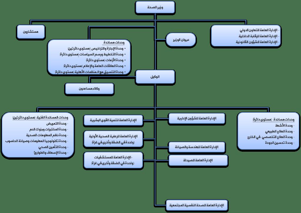 الهيكل التنظيمي - وزارة الصحة الفلسطينية
