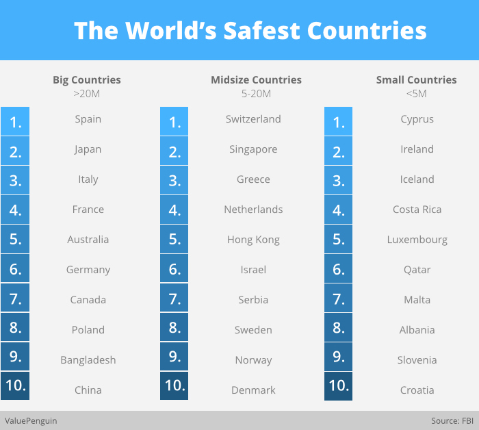 Cyprus Is Officially One Of The Safest Countries In The World Moj Ostrov