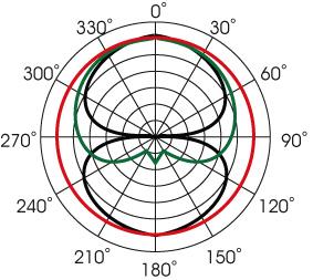 MA300 polar pattern