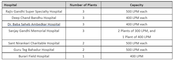 the details of the hospitals number of plants delivered and their capacity is mentioned