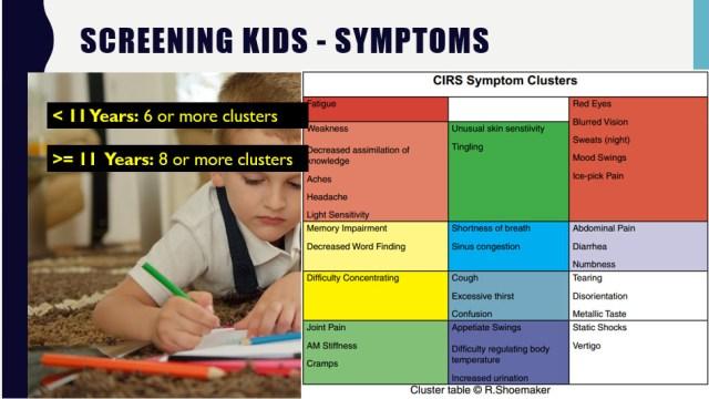 Screening Children for CIRS using symptom clusters