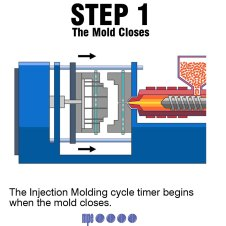 Step 1 : The mold closes