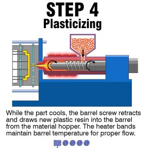 Plasticizing - Step 4