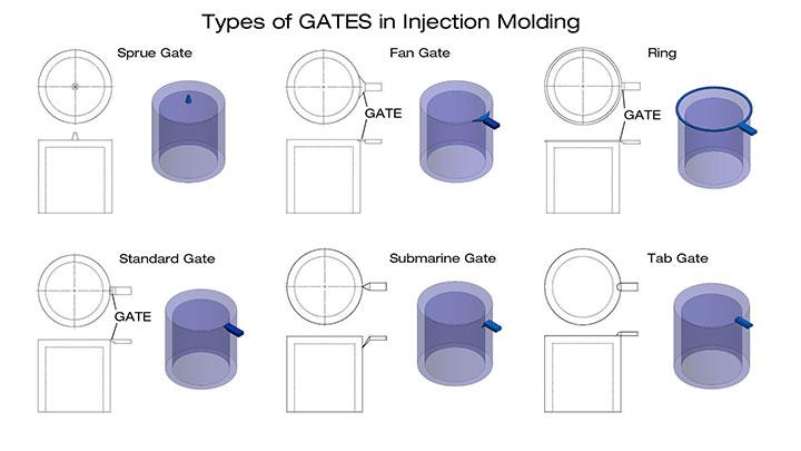 Một số kiểu cổng phun nhựa (gate) thường dùng trong khuôn ép nhựa