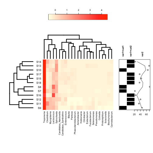 Making heatmaps with R for microbiome analysis |