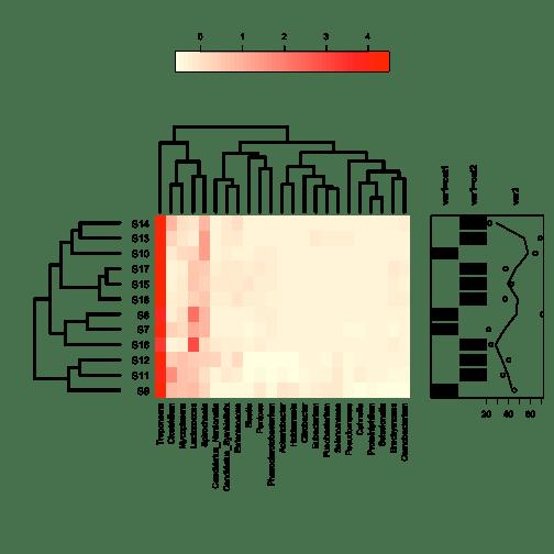 plot of chunk annHeatmap2.2