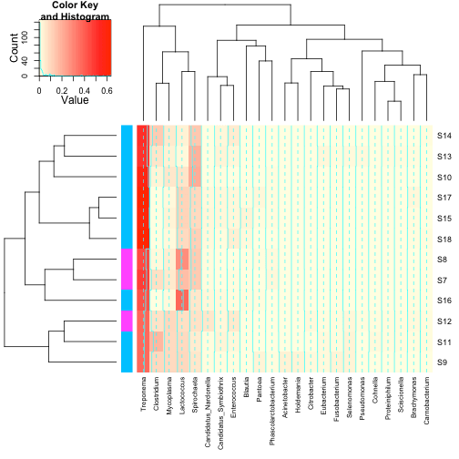 plot of chunk heatmap with annotation