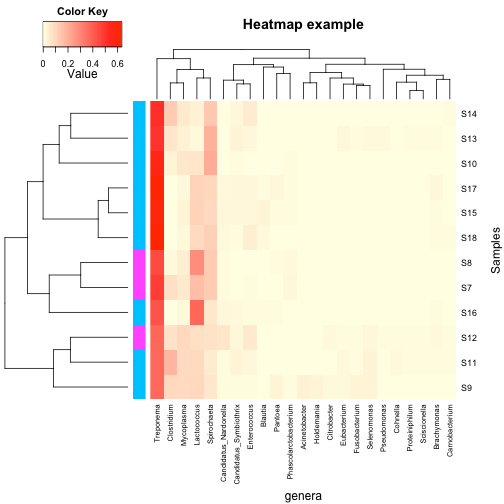 plot of chunk heatmap with annotation2