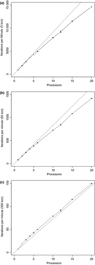 Speed-ups in computational time using IMa2p, using datasets of varying sizes. Image from Fig. 1 of Sethuraman and Hey (2015).