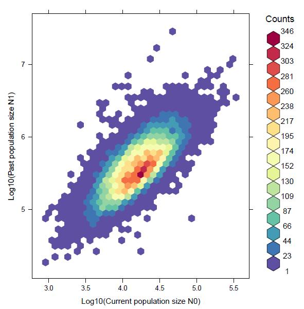 2D density plot of estimated ancestral and current population sizes using MSVAR.