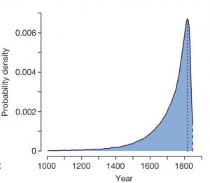 Probability distribution for date of carbonara mutation. From van't Hof et al., 2016