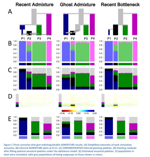 Figure 1 of Falush et al. 2016 showing three simulated models, estimated admixture proportions, and residual plots of admixture proportions and estimated ancestries. Image courtesy: http://biorxiv.org/content/biorxiv/early/2016/07/28/066431.full.pdf