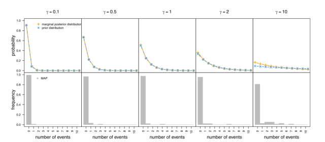 Figure 4 from Moore et al. 2016, showing the prior and posterior probability distributions of rate shift events on top for different prior means, with frequency and posterior mode value (MAP) on the bottom.