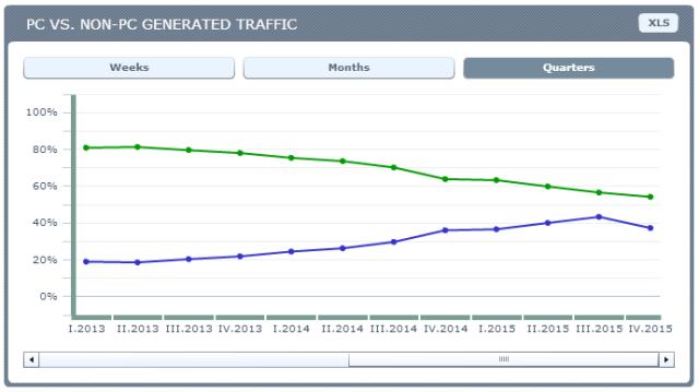 MENA - PC vs NON-PC traffic. Source: Ranking.pl