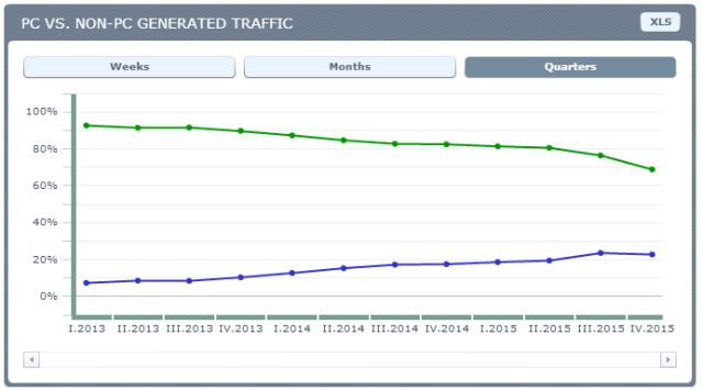 Serbia - PC vs NON-PC traffic. Source: Ranking.pl