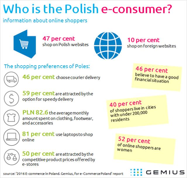Who is Polish e-consumer