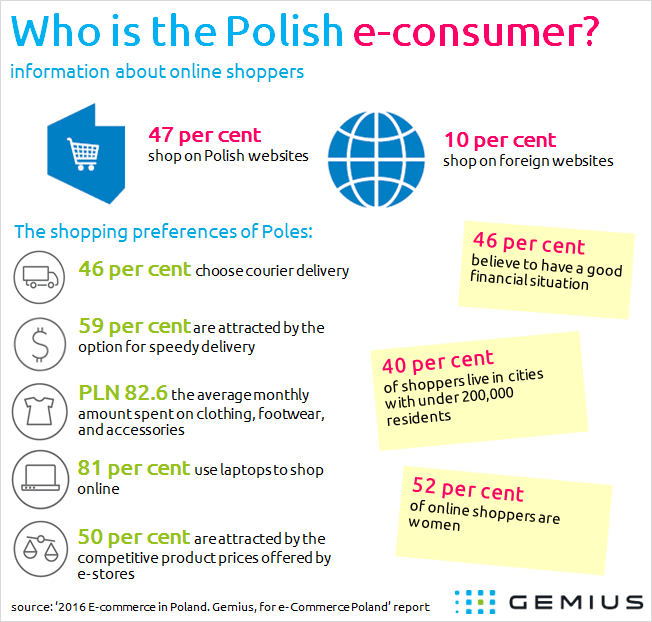 Who is Polish e-consumer